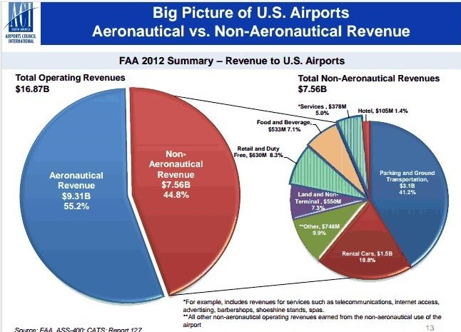 Courtesy of Airports Council International